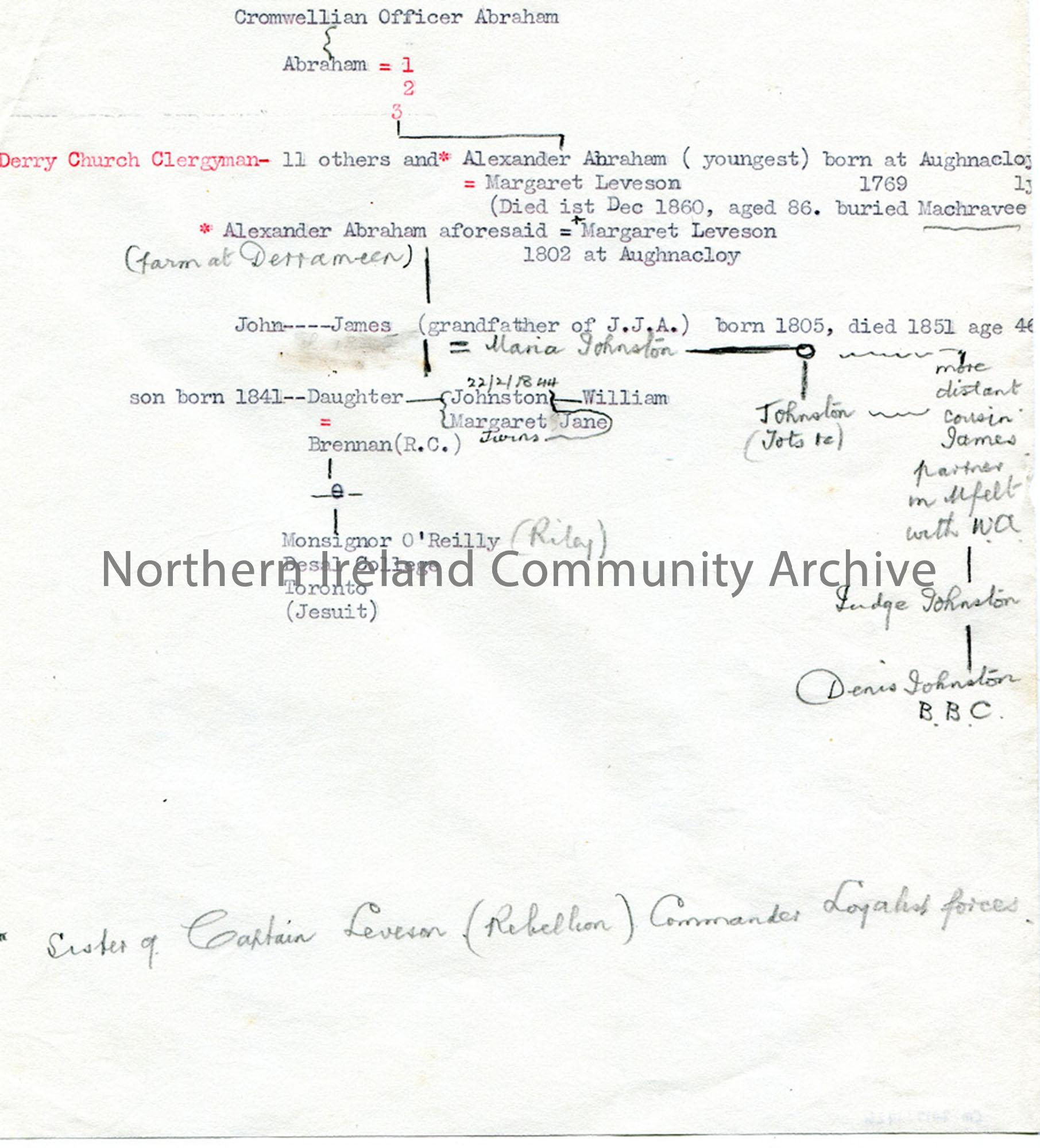 Abraham family tree (4565)